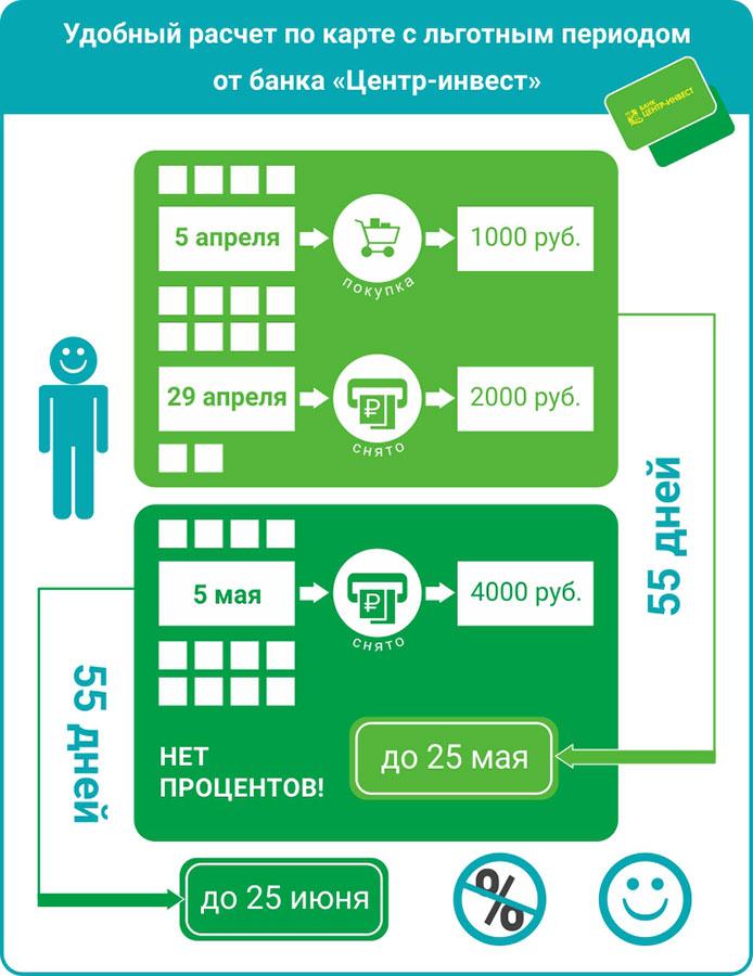 Обзор потребительского кредита наличными в Хоум Кредит банке