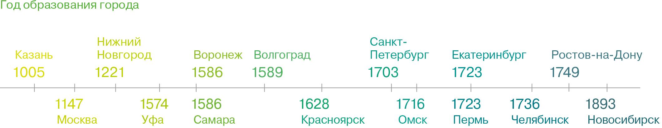 Ставки транспортного налога в 2011 году ростов-на-дону заработать в интернете и вывести на киви