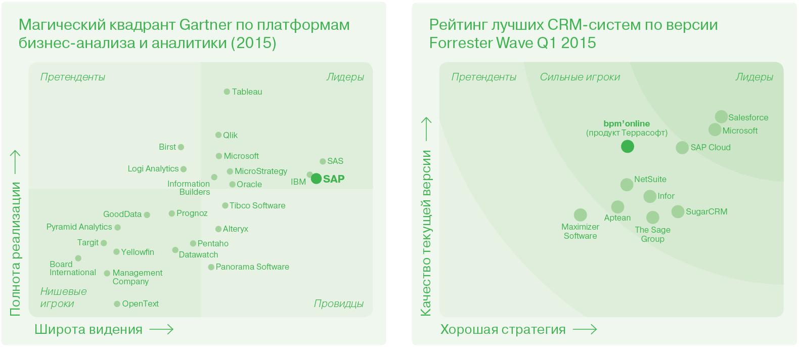 Банковские услуги юридическим и физическим лицам Краснодарский край, ПАО коммерческий банк Центр-инвест