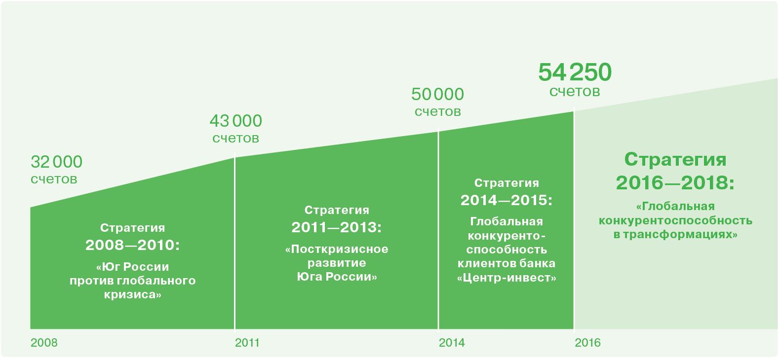 Годовой отчёт Центр инвест В 2015 году банк продолжил работу по увеличению числа клиентов юридических лиц и предпринимателей Количество открытых расчетных счетов в 2015 году